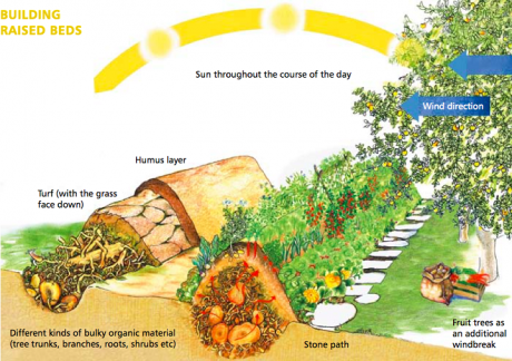 Source: permaculture.co.uk